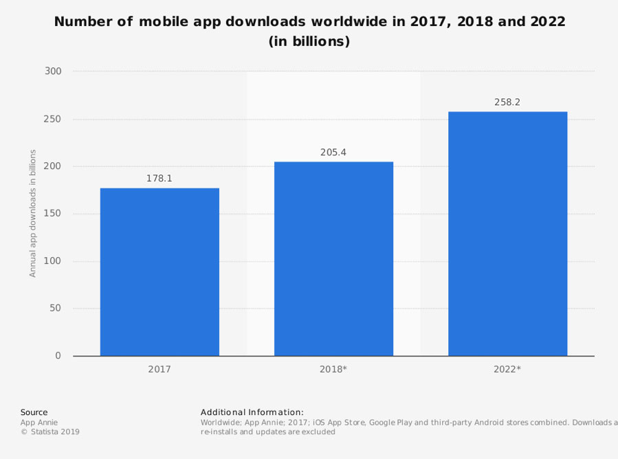 1-number-of-mobile-apps-downloaded