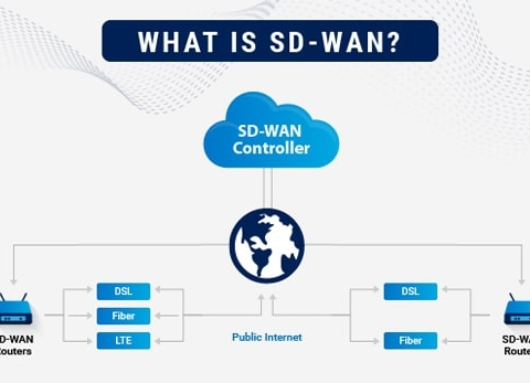 What is SD-WAN And What Are the Benefits of SD-WAN?