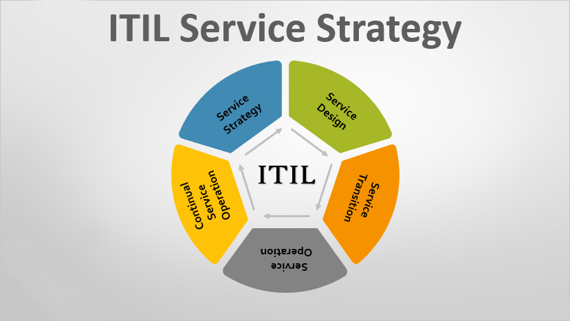 Principles, Various Stages of ITIL Service Strategy And Processes